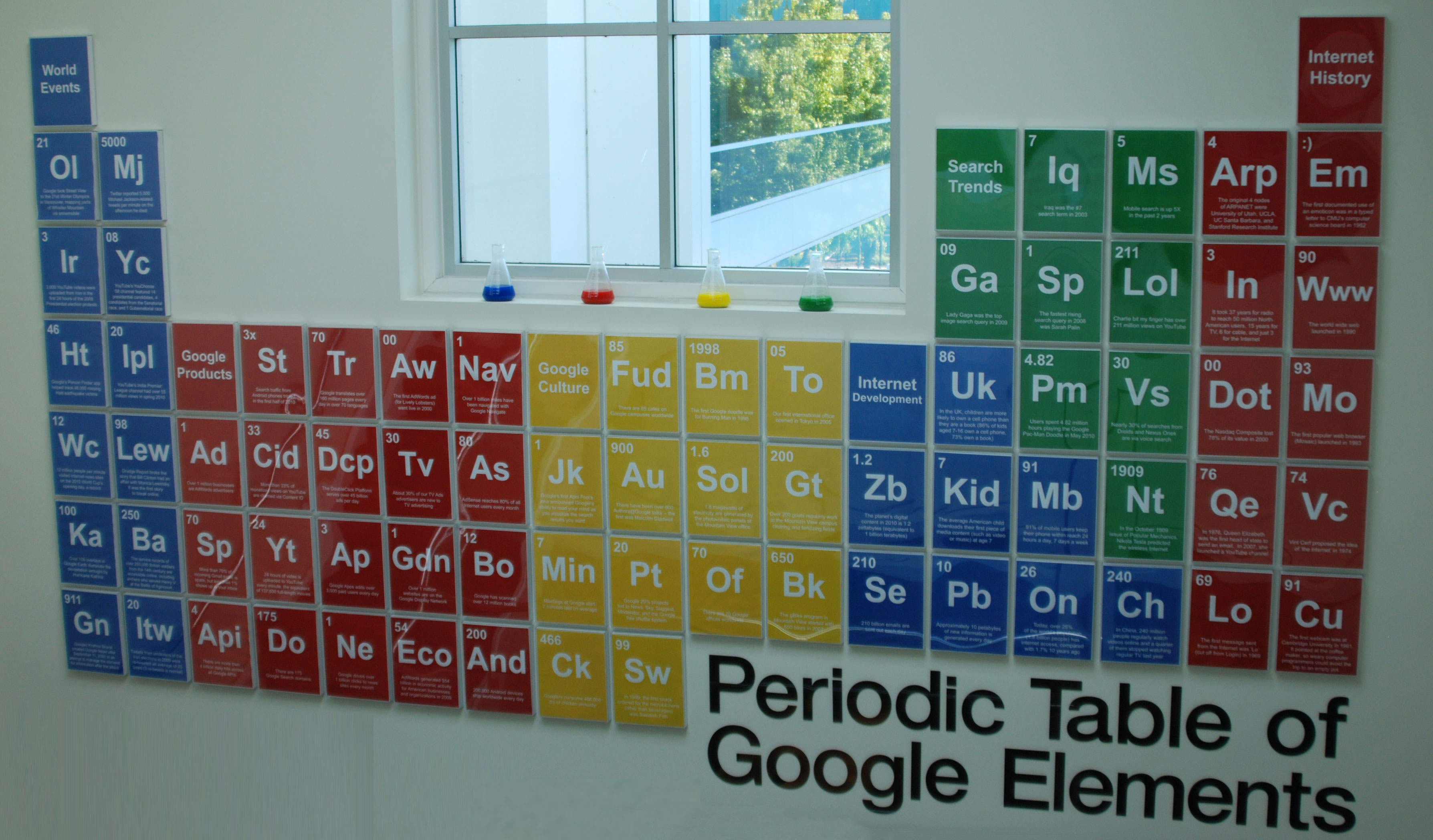Periodic table of the internet choice image periodic table images google periodic table scenario solution for instance gamestrikefo choice image gamestrikefo Image collections
